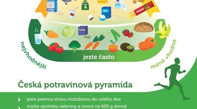 Česká potravinová pyramida