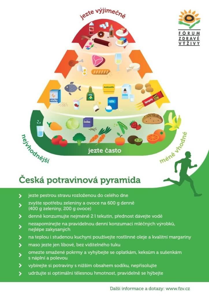Česká potravinová pyramida na obrázku